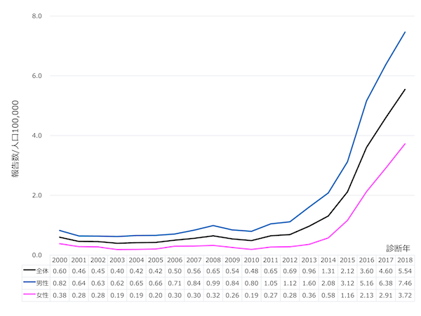 梅毒報告数のグラフ
