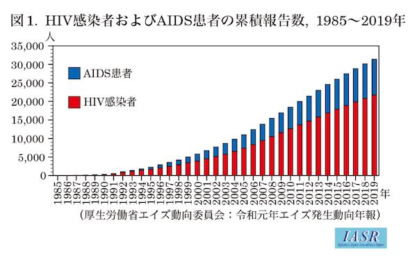 HIV感染者数とAIDS患者数のグラフ