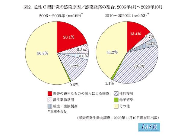 C型肝炎の感染経路のグラフ