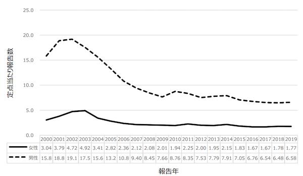 淋菌感染症定点当たり報告数のグラフ