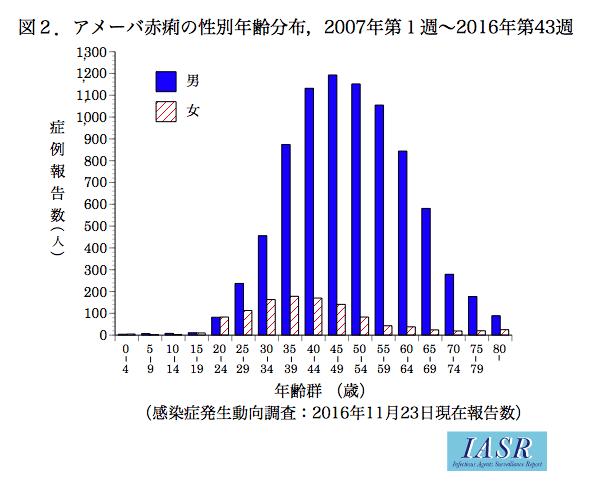 赤痢アメーバの性別年齢分布グラフ
